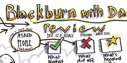 Graphic summary of the High Needs Provision (SEND) Review Blackburn with Darwen